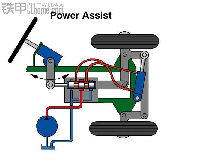 操作手转动方向盘,通过连杆机构推动转向控制阀,转向泵输出的油液经过图片