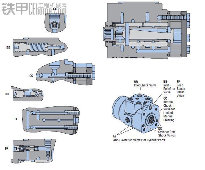 装载机转向系统之流量放大液压系统
